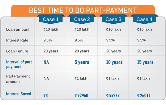 best time for part payment